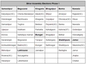 elections 2015 bihar