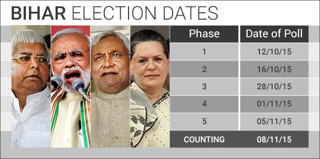 Bihar elections to begin on 12th October.