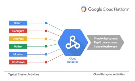 Cloud Dataproc: Google's new managed service for Hadoop and Spark