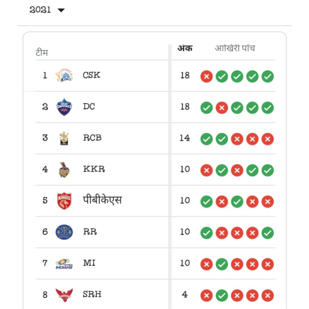 Points table of IPL 2021
