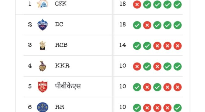 Have A Look On The Points Table Of IPL 2021